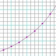 line graph test 291x300 Apple Posts App Store Update: 1.5B Downloads, 65k Apps.